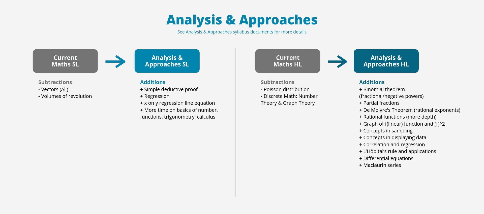 New IB Maths Curriculum - Comparison to Current Courses - Analysis and Approaches