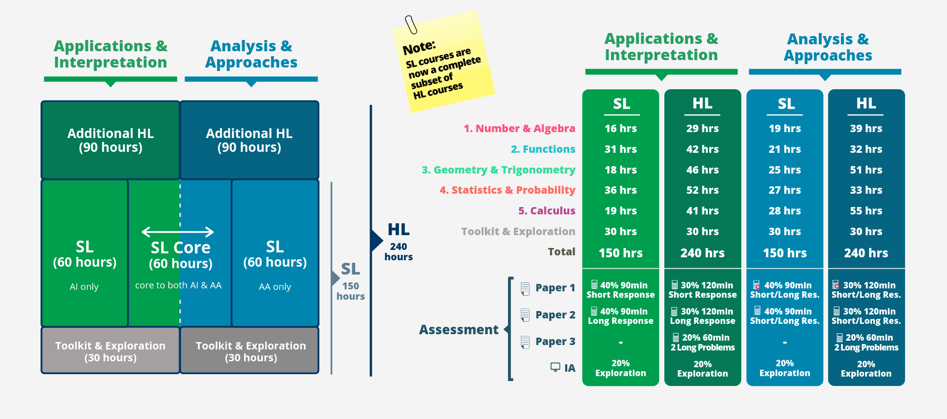 New IB Maths Curriculum - Course Structure and Assessment